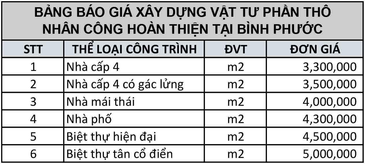 Bảng báo giá thi công nhà phần thô và hoàn thiện tại Đồng Xoài Bình Phước