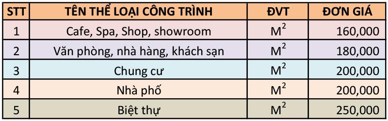 Bảng báo giá thiết kế nội thất tại Đồng Nai